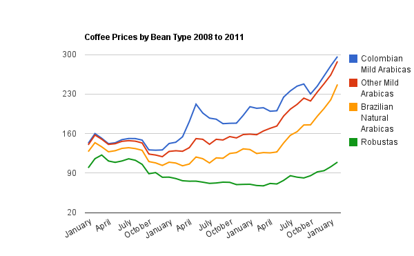 """coffee supply and demand Figure 317 """"changes in demand and supply"""" combines the information about changes in the demand and supply of coffee presented in figure 32 """"an increase in demand"""" figure 33 """"a reduction in demand"""" figure 39 """"an increase in supply"""" and figure 310 """"a reduction in supply"""" in each case, the original equilibrium price is $6 ."""